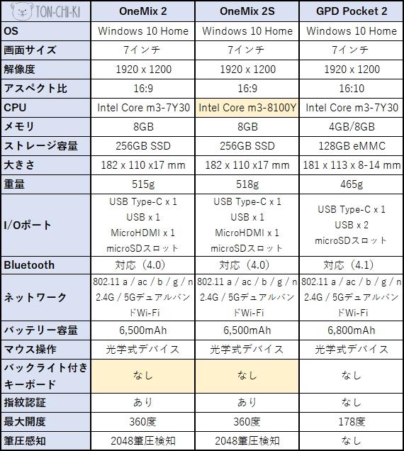 OneMix 2S スペック表