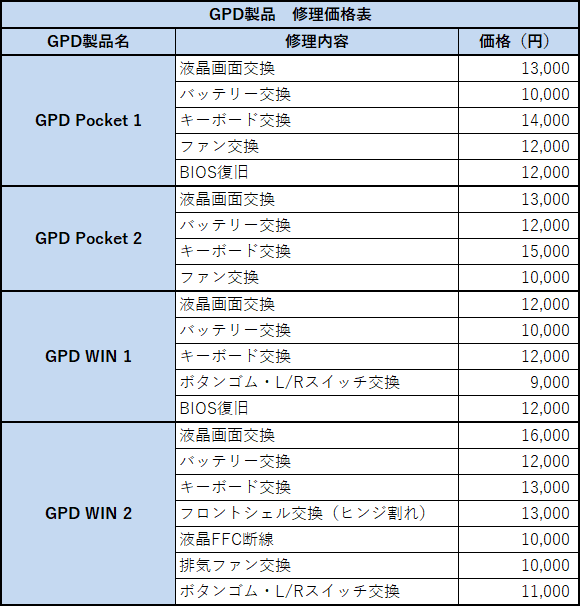 GPD製品の修理依頼価格表