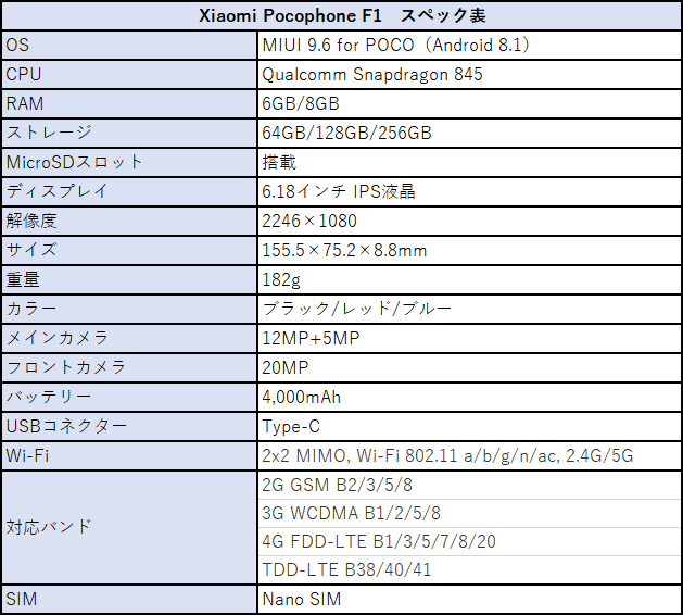 Xiaomi Pocophone F1のスペック
