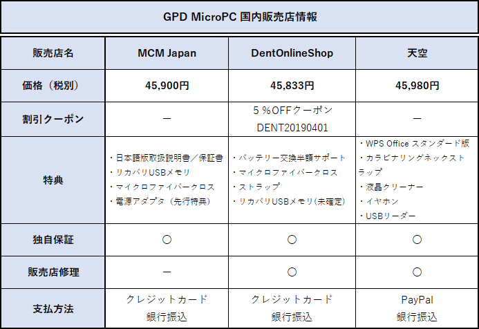 GPD MicroPCの価格比較