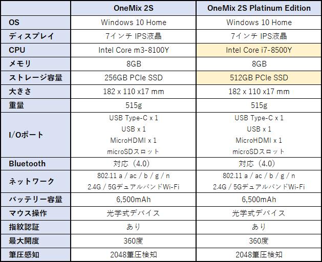 OneMix 2S Platinum Editionのスペック