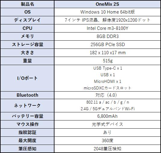 国内正規版 OneMix2Sのスペック