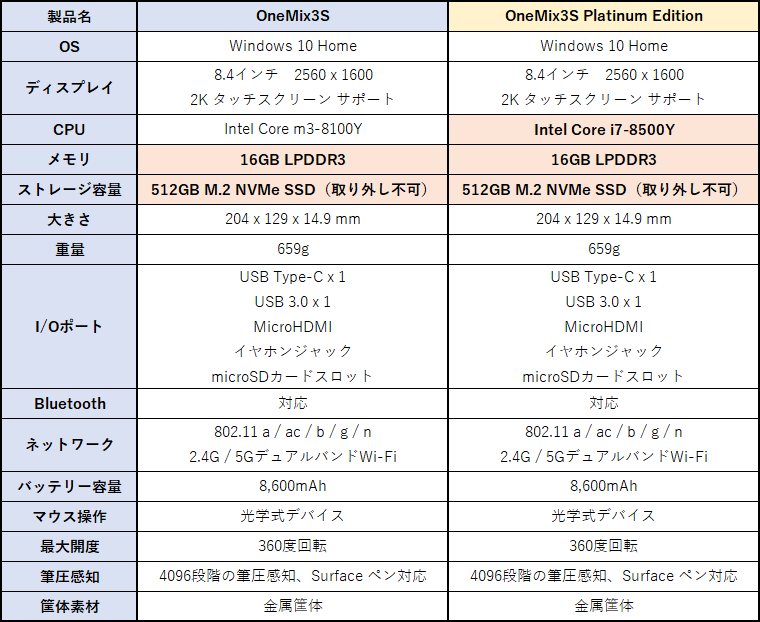 OneMix 3Sのスペック