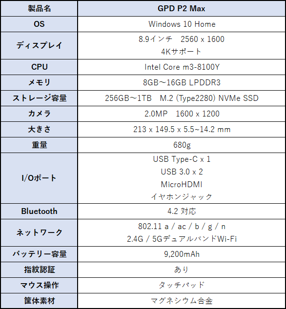 GPD P2 Max(旧名称 GPD Pocket2 Max)のスペック