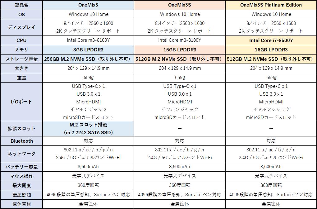 OneMix3シリーズのスペック比較
