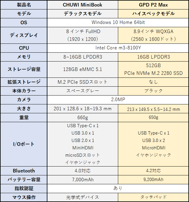 GPD P2 Max と CHUWI MiniBook スペック比較
