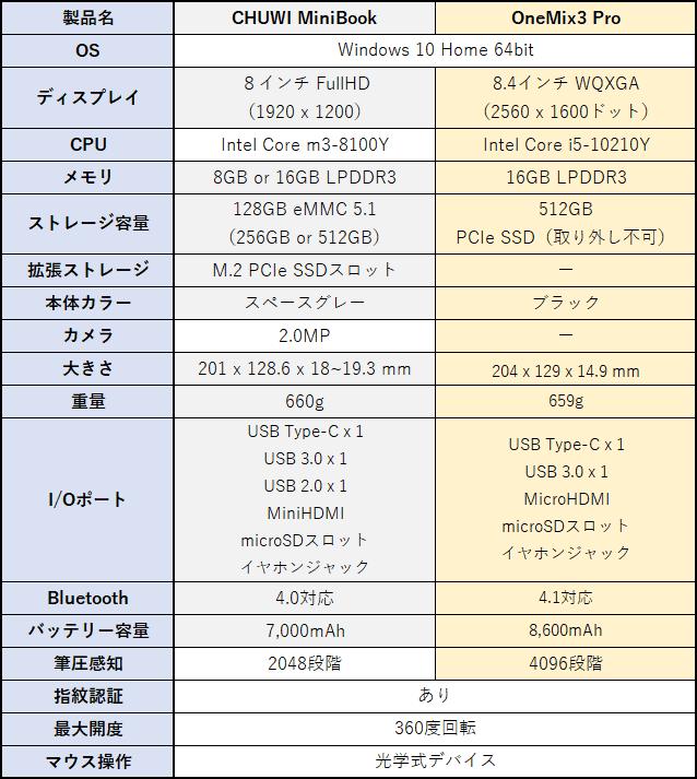OneMix 3Pro vs CHUWI MiniBook スペック