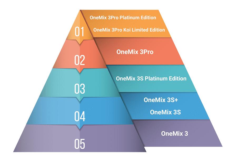OneMix 3シリーズ 比較表